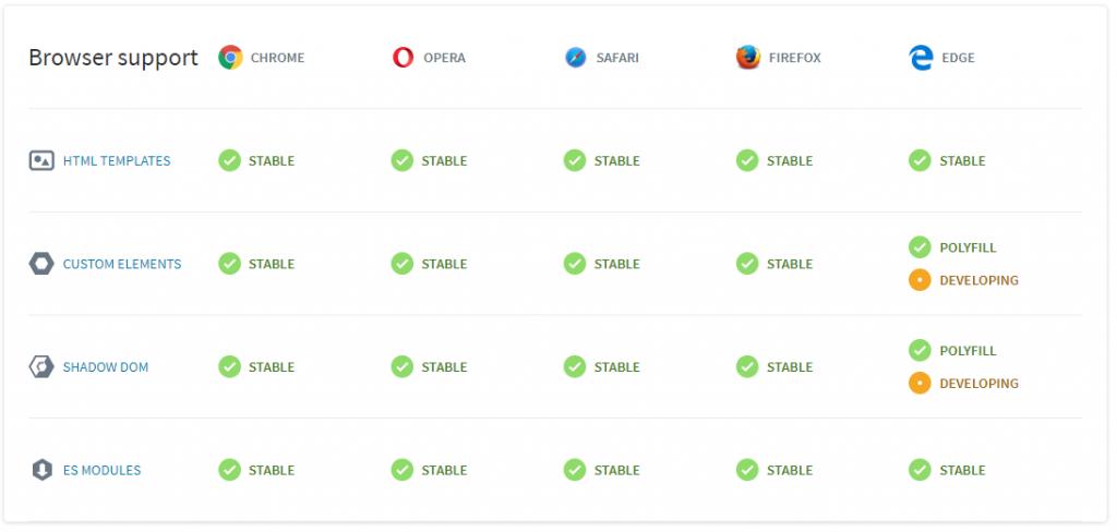 Web Components werden von den meisten Browsern unterstützt.